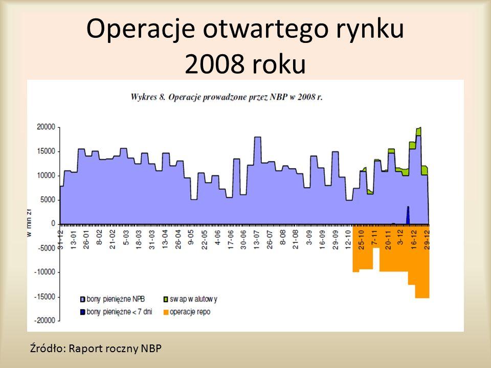 Operacje otwartego rynku 2008 roku