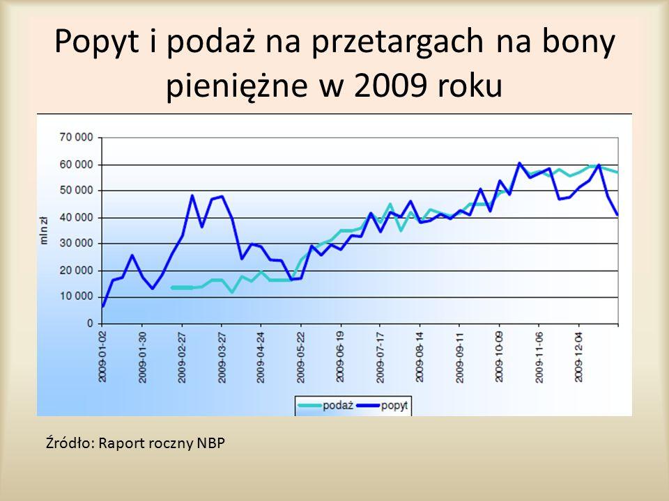 Popyt i podaż na przetargach na bony pieniężne w 2009 roku