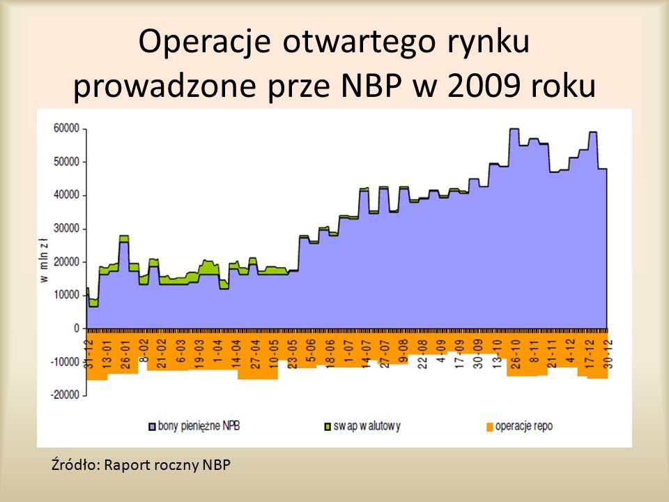 Operacje otwartego rynku prowadzone prze NBP w 2009 roku