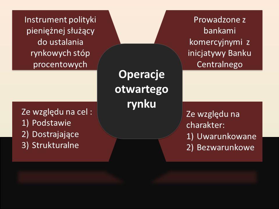 Operacje otwartego rynku