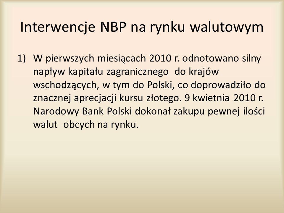 Interwencje NBP na rynku walutowym