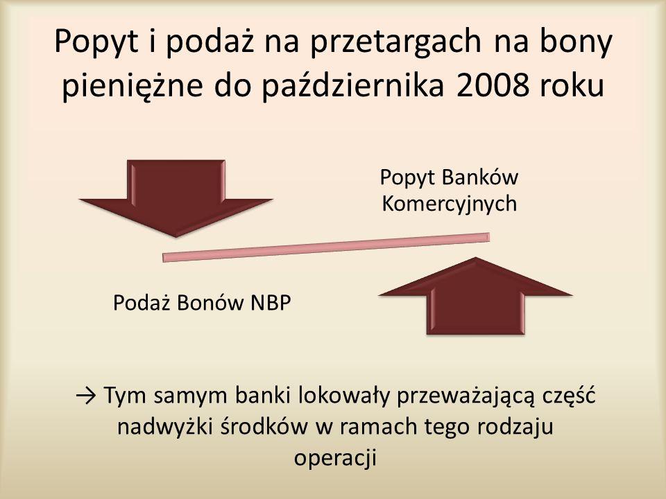 Popyt Banków Komercyjnych