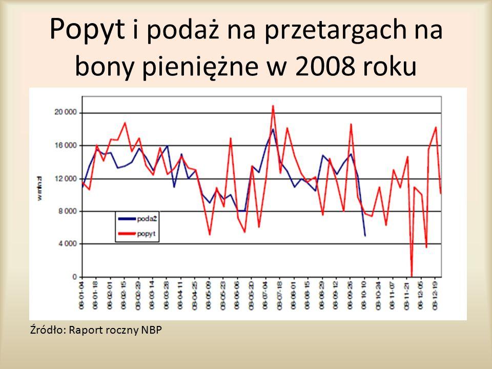 Popyt i podaż na przetargach na bony pieniężne w 2008 roku
