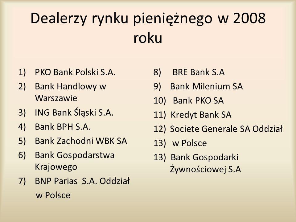Dealerzy rynku pieniężnego w 2008 roku