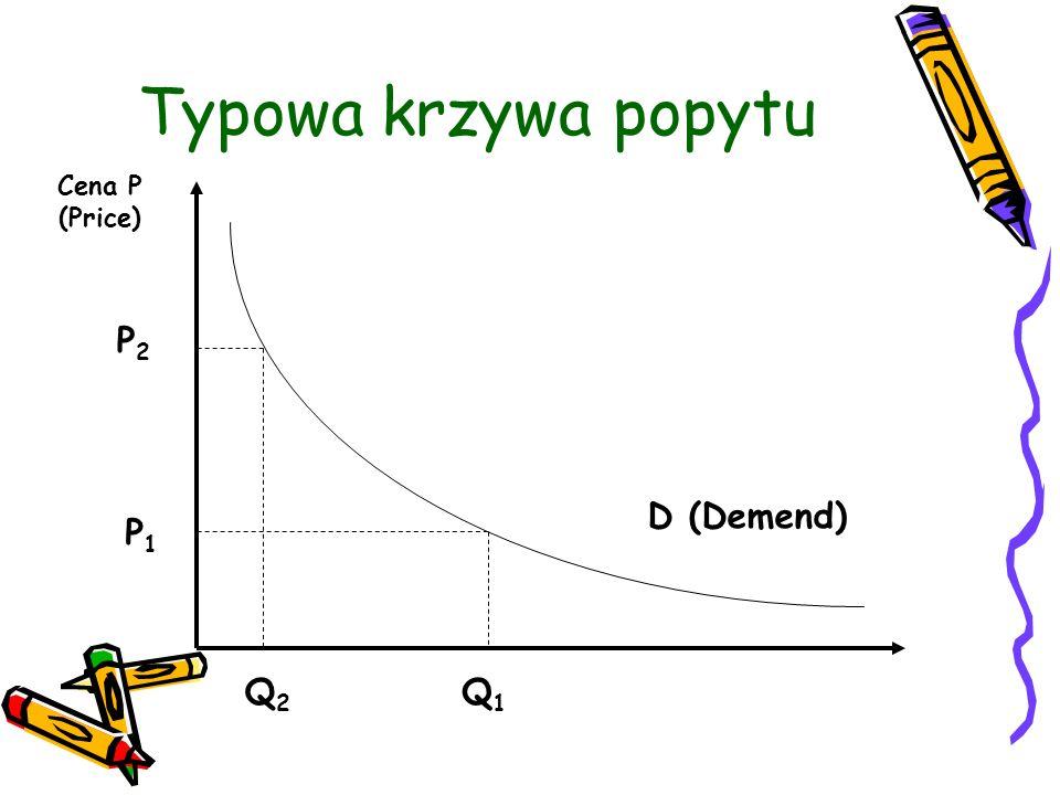Typowa krzywa popytu Cena P (Price) P2 D (Demend) P1 Q2 Q1