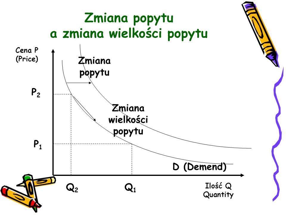 Zmiana popytu a zmiana wielkości popytu