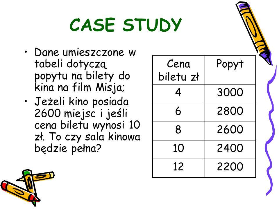 CASE STUDYDane umieszczone w tabeli dotyczą popytu na bilety do kina na film Misja;