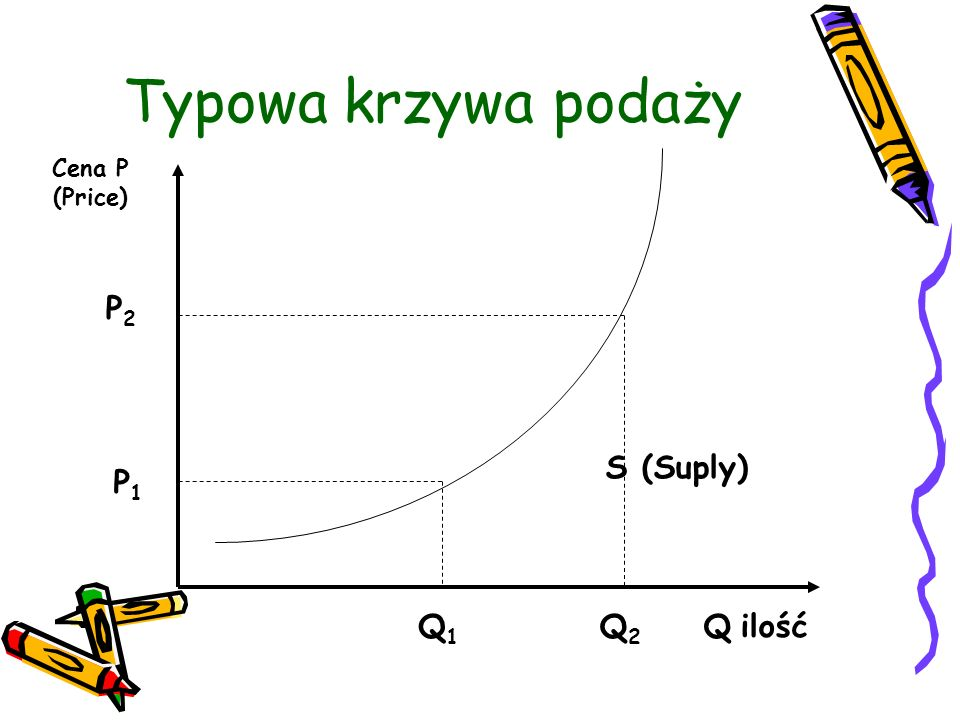 Typowa krzywa podaży Cena P (Price) P2 S (Suply) P1 Q1 Q2 Q ilość