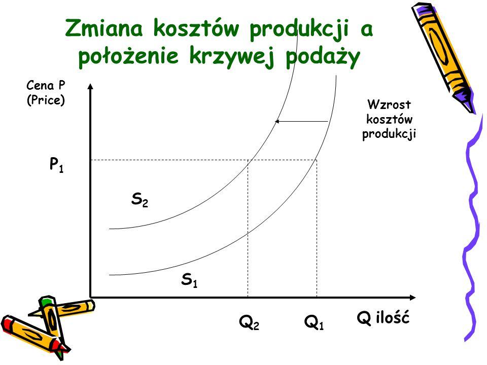 Zmiana kosztów produkcji a położenie krzywej podaży
