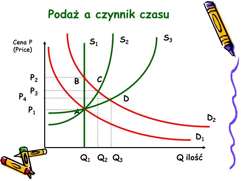 Podaż a czynnik czasu S3 S2 S1 P2 C B P3 P4 D P1 A D2 D1 Q1 Q2 Q3