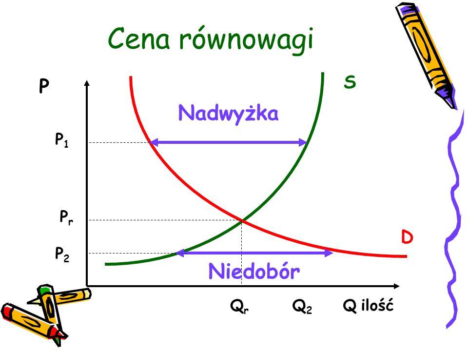 Cena równowagi S P Nadwyżka P1 Pr D P2 Niedobór Qr Q2 Q ilość