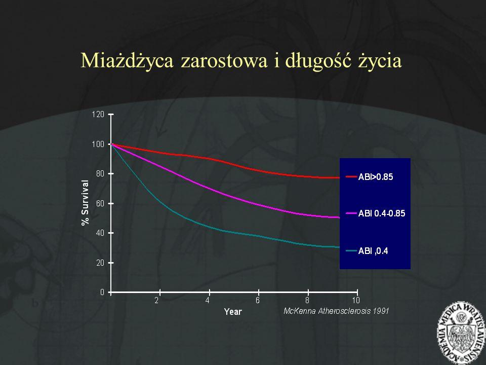 Miażdżyca zarostowa i długość życia