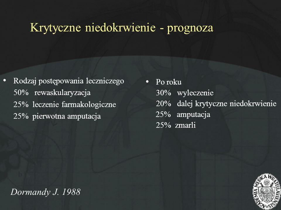 Krytyczne niedokrwienie - prognoza