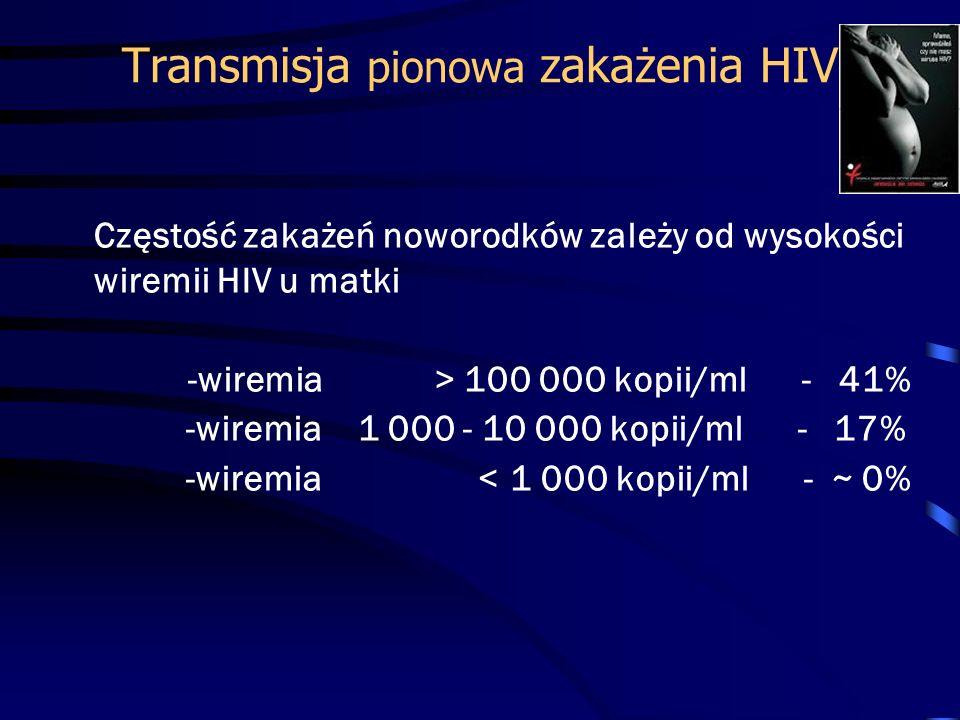 Transmisja pionowa zakażenia HIV