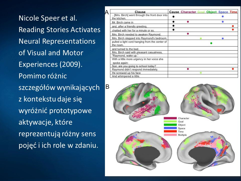 Nicole Speer et al. Reading Stories Activates Neural Representations of Visual and Motor Experiences (2009).