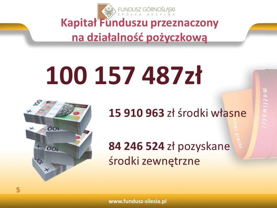 Kapitał Funduszu przeznaczony na działalność pożyczkową