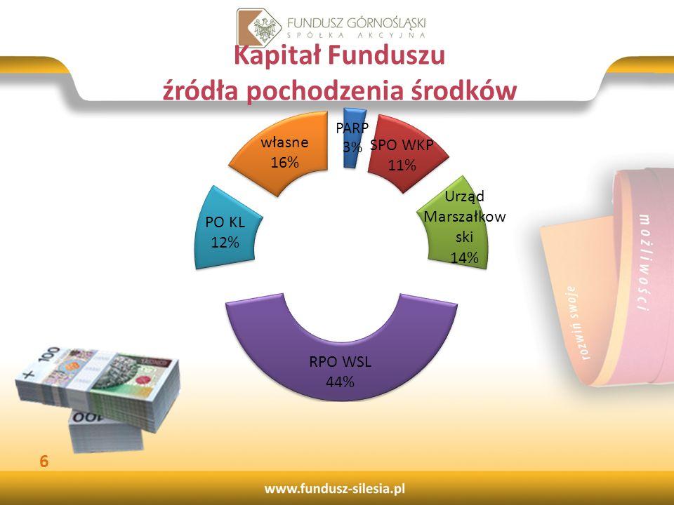 Kapitał Funduszu źródła pochodzenia środków