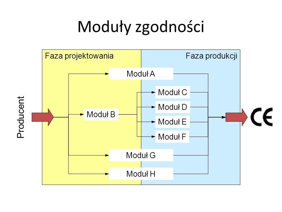 Moduły zgodności Producent Faza projektowania Faza produkcji Moduł B
