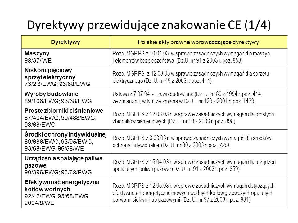 Dyrektywy przewidujące znakowanie CE (1/4)