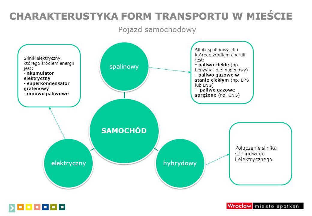 CHARAKTERUSTYKA FORM TRANSPORTU W MIEŚCIE