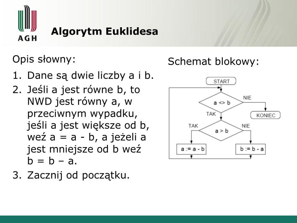 Algorytm Euklidesa Opis słowny: Schemat blokowy: Dane są dwie liczby a i b.