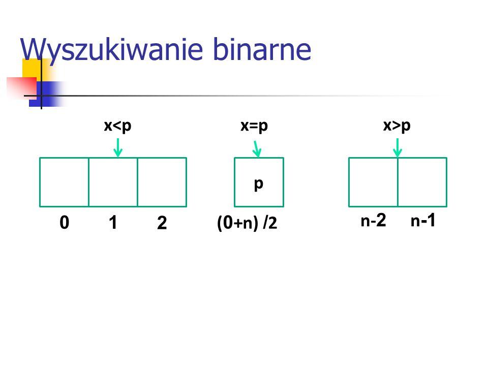 Wyszukiwanie binarne x<p x=p x>p p 1 2 (0+n) /2 n-2 n-1