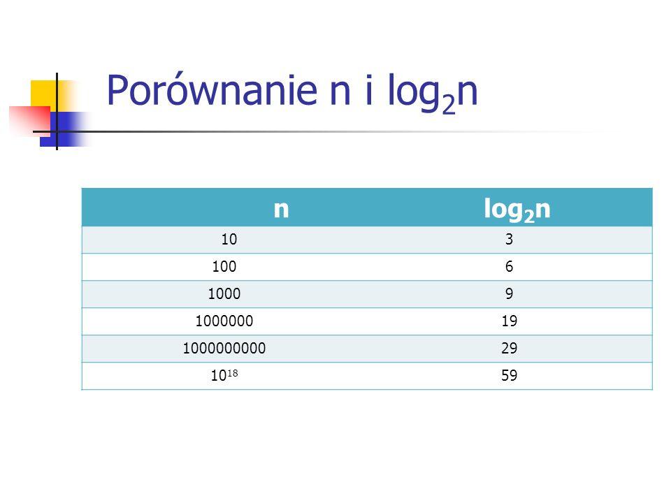 Porównanie n i log2n n log2n 10 3 100 6 1000 9 1000000 19 1000000000