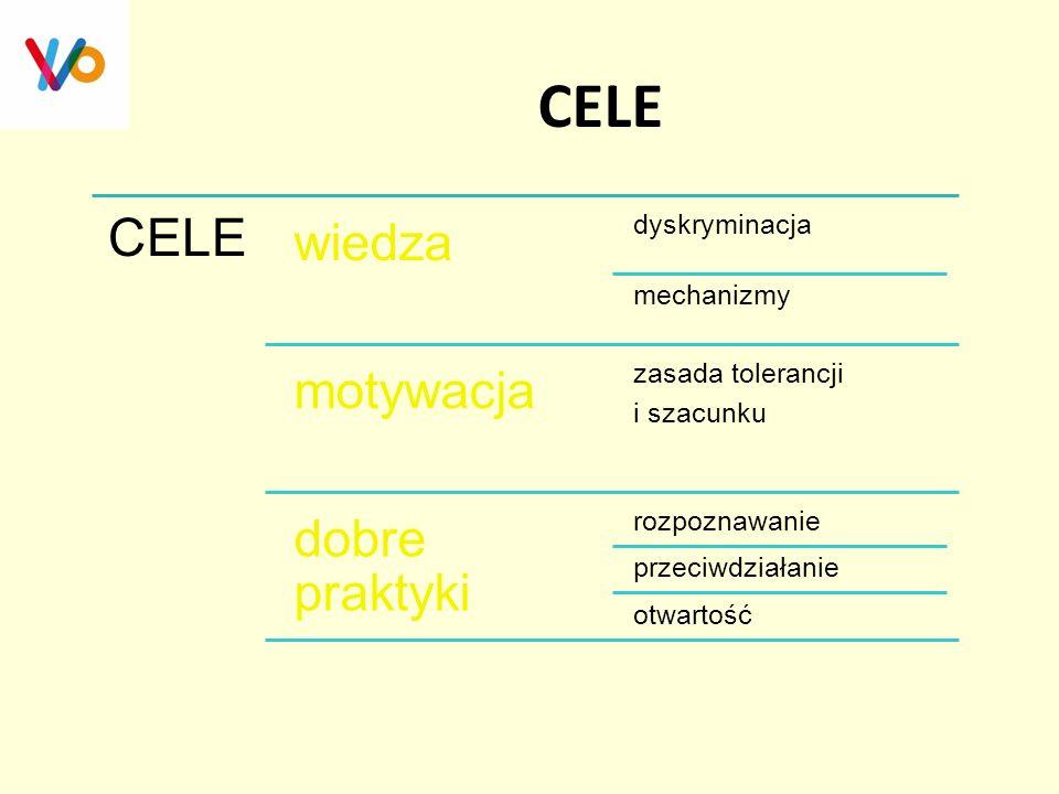 CELE CELE wiedza motywacja dobre praktyki dyskryminacja mechanizmy
