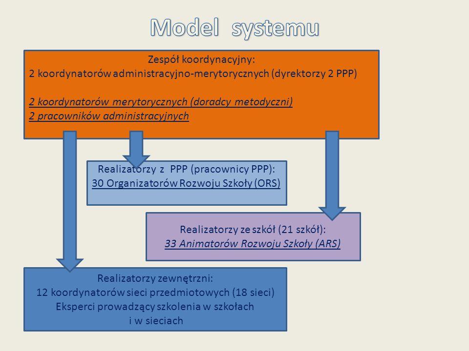 Model systemu Zespół koordynacyjny: