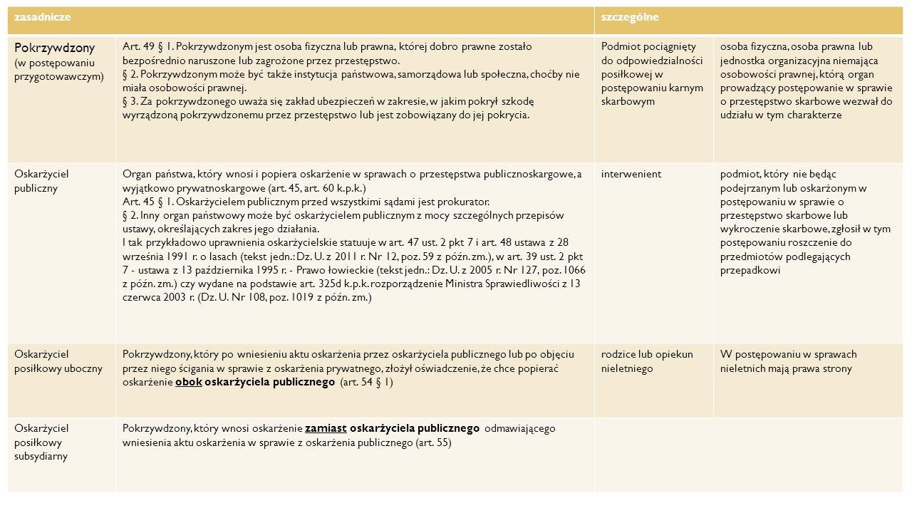 Kategorie stron Pokrzywdzony zasadnicze szczególne (w postępowaniu