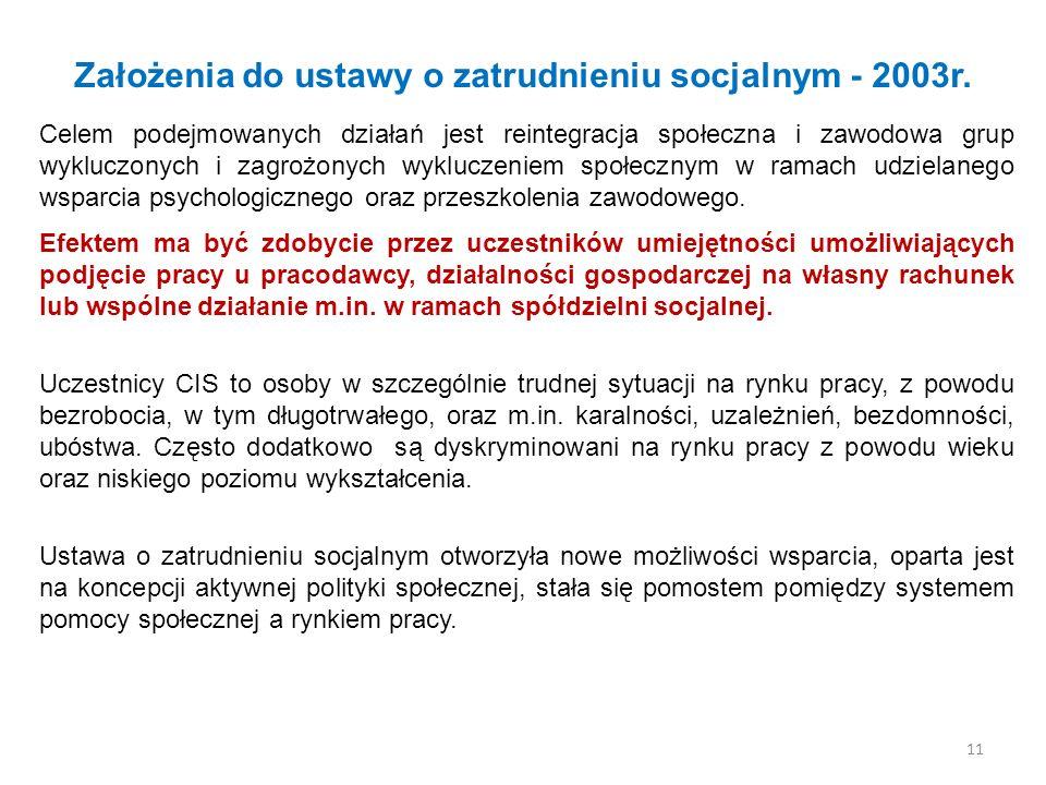 Założenia do ustawy o zatrudnieniu socjalnym - 2003r.