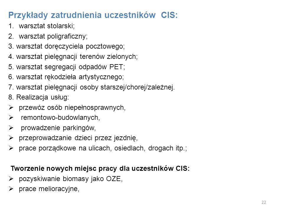 Przykłady zatrudnienia uczestników CIS: