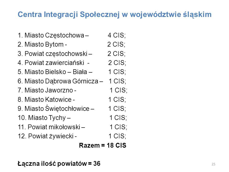 Centra Integracji Społecznej w województwie śląskim