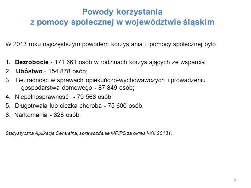 Powody korzystania z pomocy społecznej w województwie śląskim