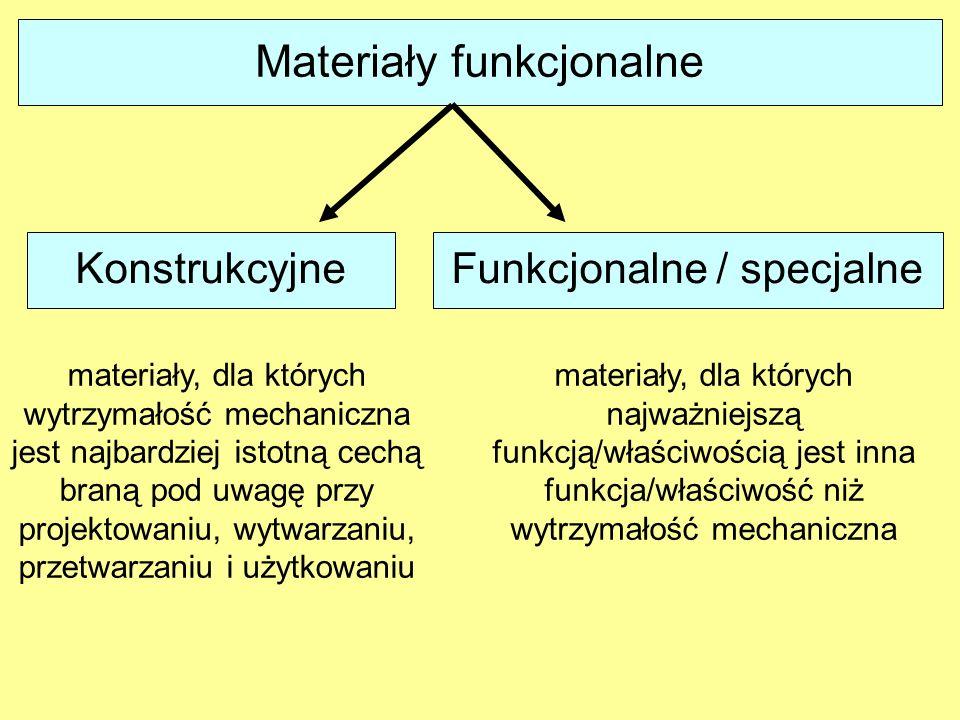 Materiały funkcjonalne
