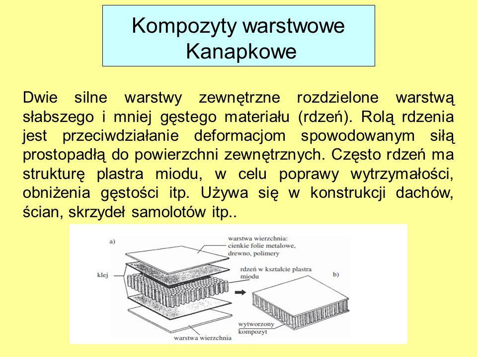 Kompozyty warstwowe Kanapkowe