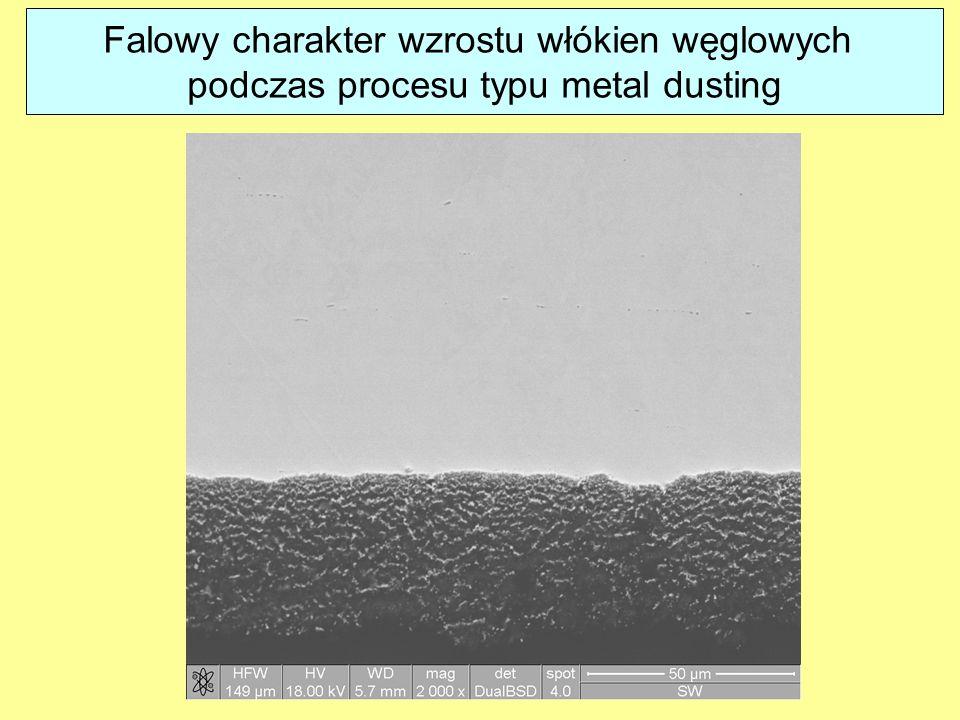 Falowy charakter wzrostu włókien węglowych