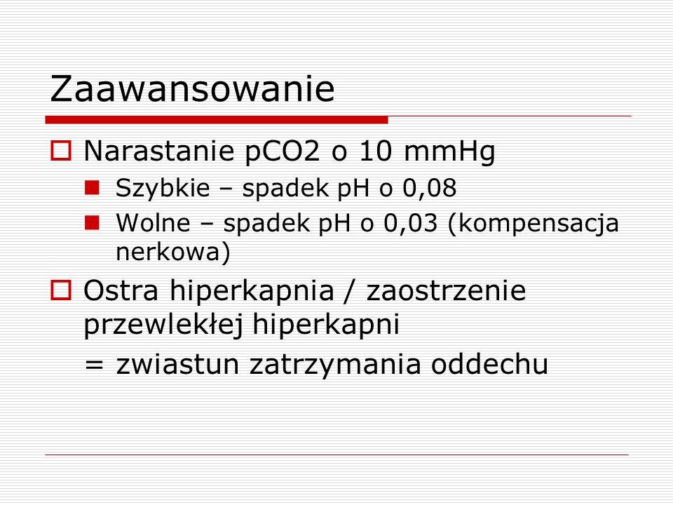 Zaawansowanie Narastanie pCO2 o 10 mmHg