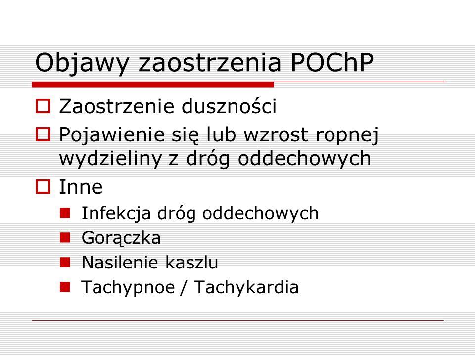 Objawy zaostrzenia POChP
