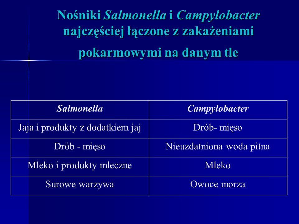 Nośniki Salmonella i Campylobacter najczęściej łączone z zakażeniami pokarmowymi na danym tle