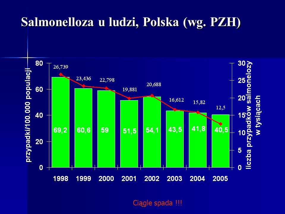 Salmonelloza u ludzi, Polska (wg. PZH)