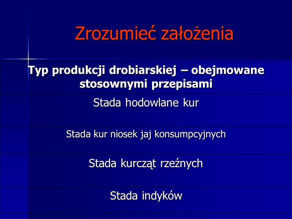 Typ produkcji drobiarskiej – obejmowane stosownymi przepisami