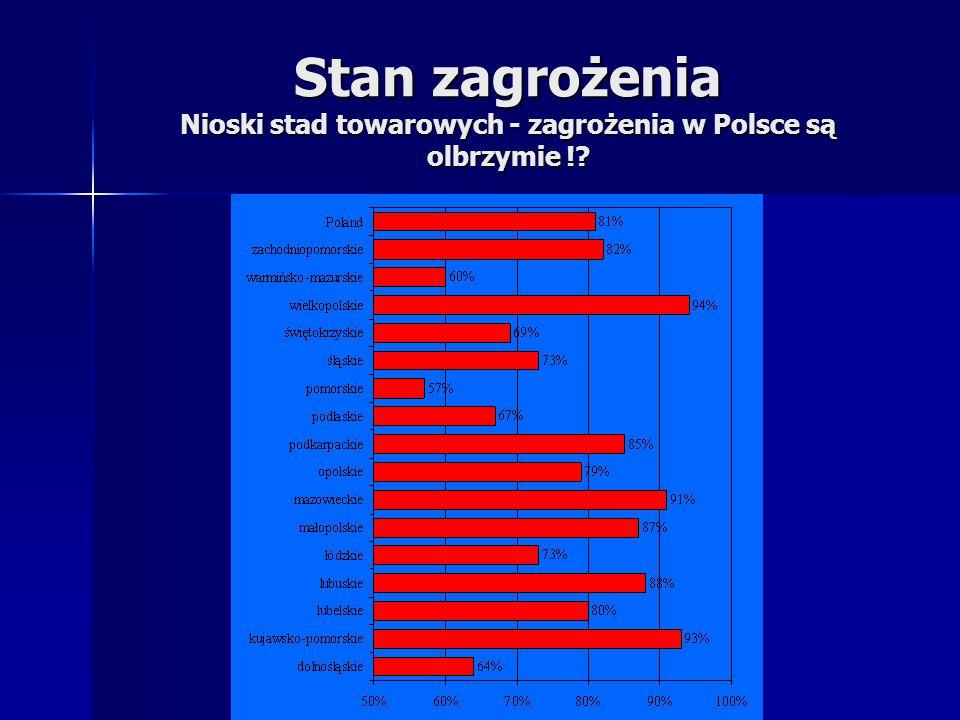 Stan zagrożenia Nioski stad towarowych - zagrożenia w Polsce są olbrzymie !