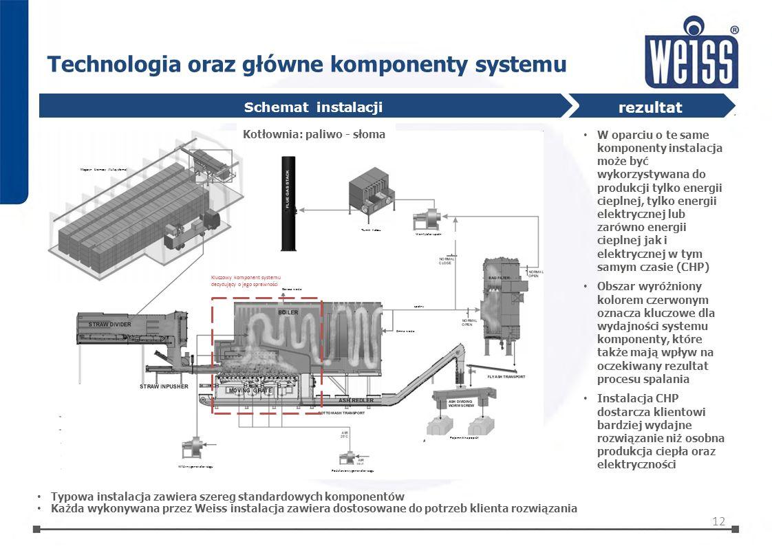 Technologia oraz główne komponenty systemu