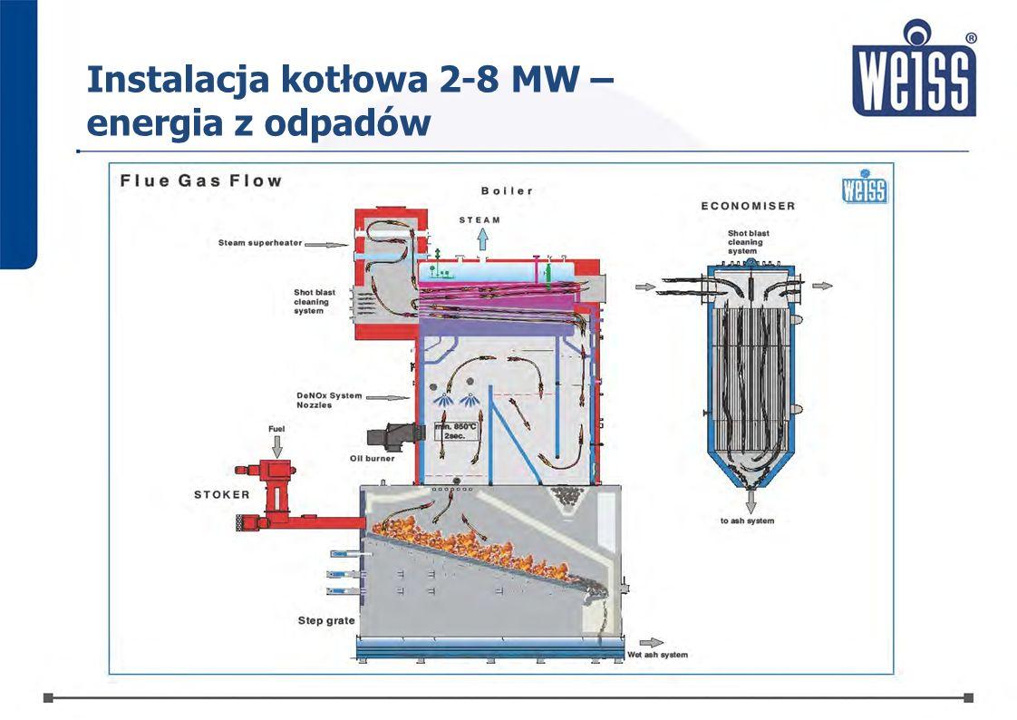 Instalacja kotłowa 2-8 MW – energia z odpadów
