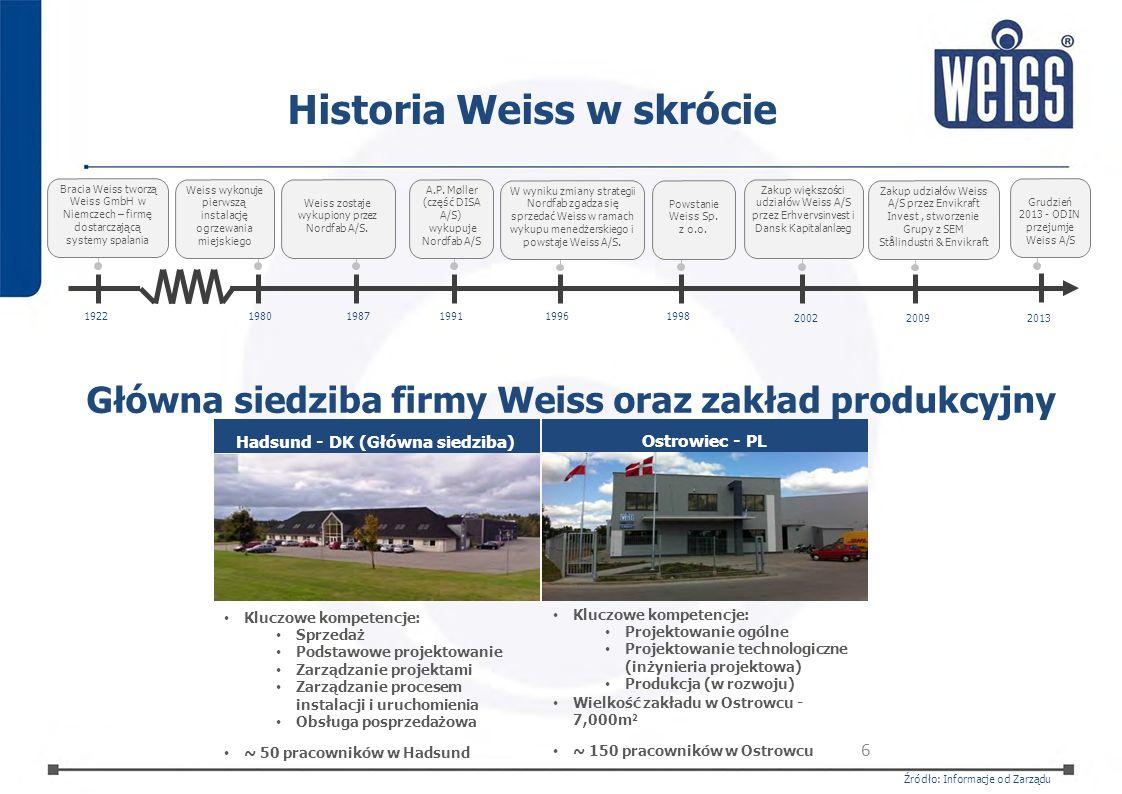 Historia Weiss w skrócie
