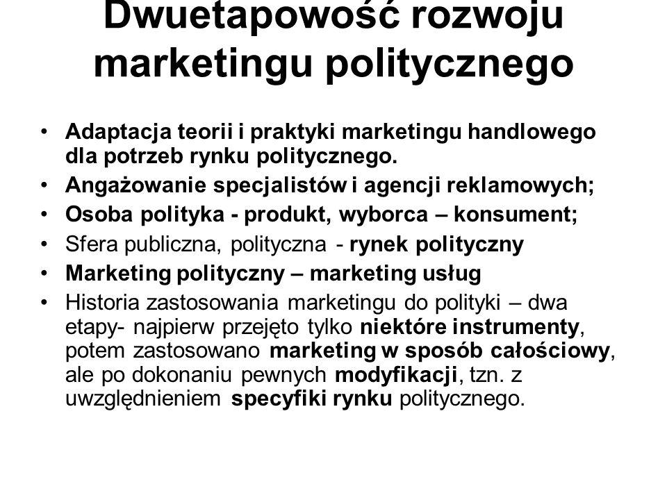 Dwuetapowość rozwoju marketingu politycznego