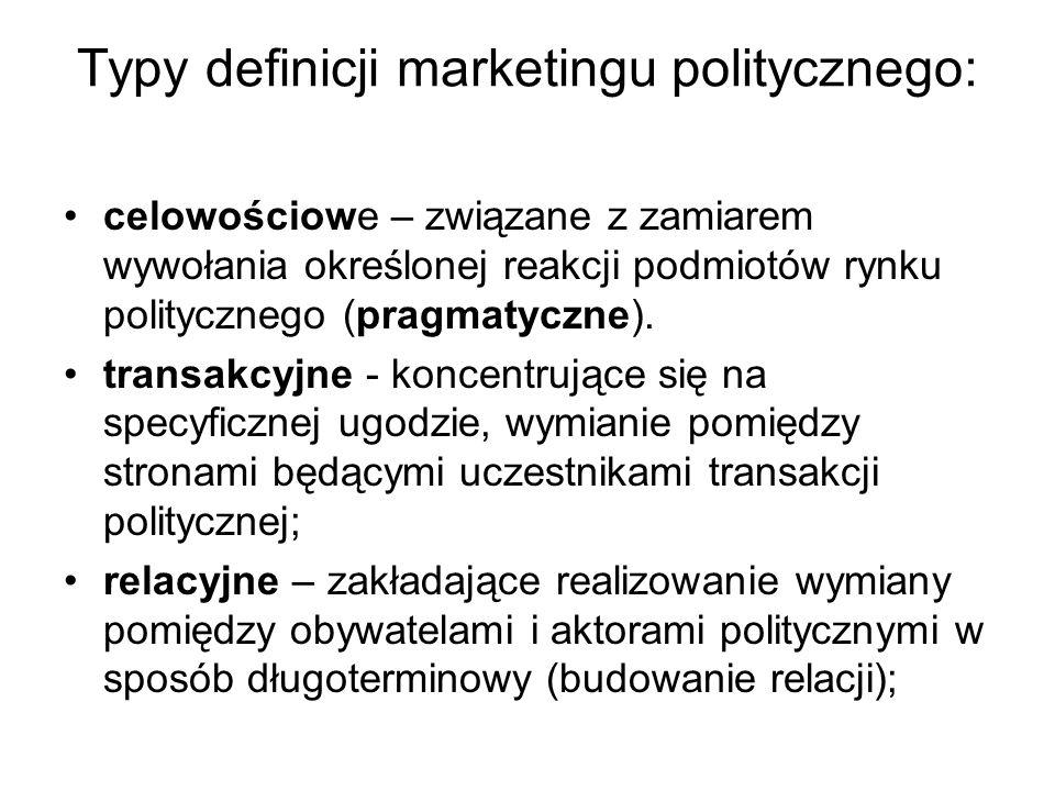 Typy definicji marketingu politycznego: