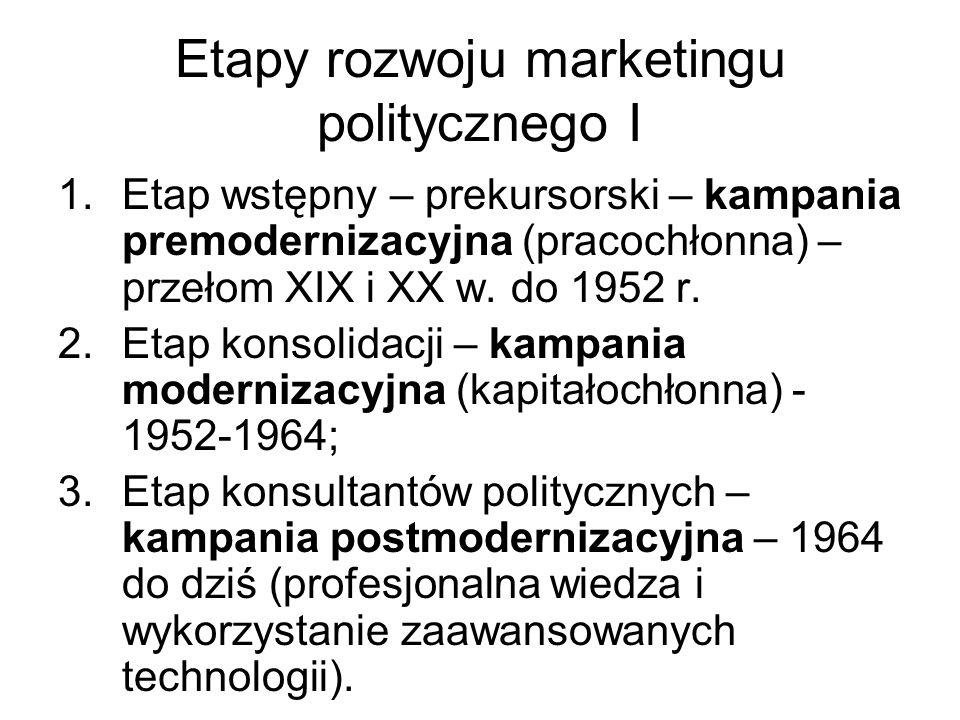 Etapy rozwoju marketingu politycznego I
