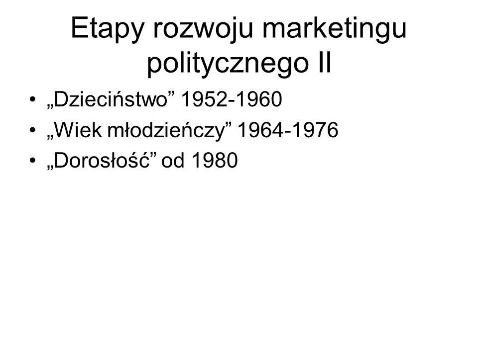 Etapy rozwoju marketingu politycznego II